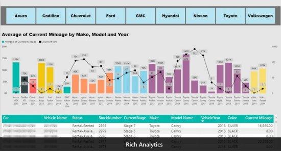 Rich Analytics