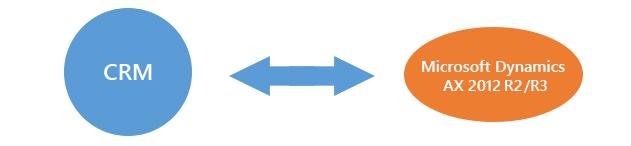 Ax crm integrations cloudfronts microsoft crm ax bi azure