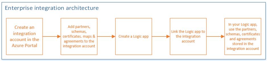 Enterprise Integration with Azure Logic Apps - Microsoft Dynamics